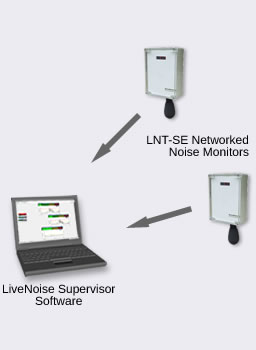 noise monitor network